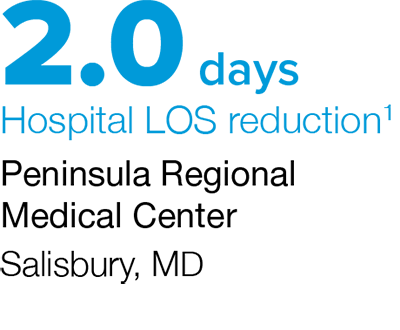 LOS reduction of 1.8 days